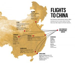 Routine Trips to China