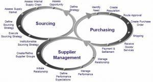 pre-qualification procurement