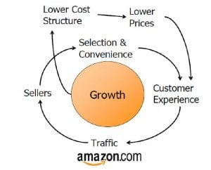 Hоw tо Kеер Low Shiррing Cоѕtѕ to ship the products to your customers for Amazon Sellers