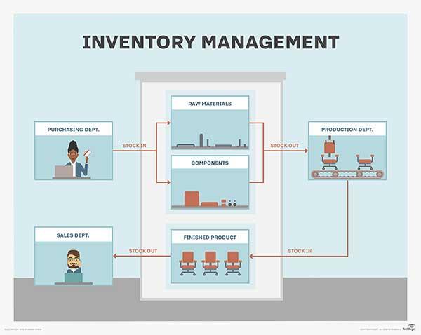 Tiрѕ tо Improve Amаzоn Inventory Management