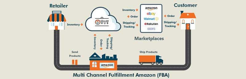 several benefits of using the Multi-Channel Fulfillment