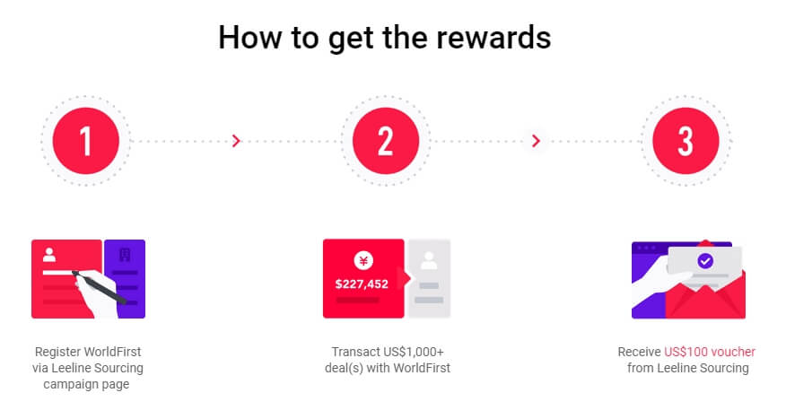 How to get the rewards