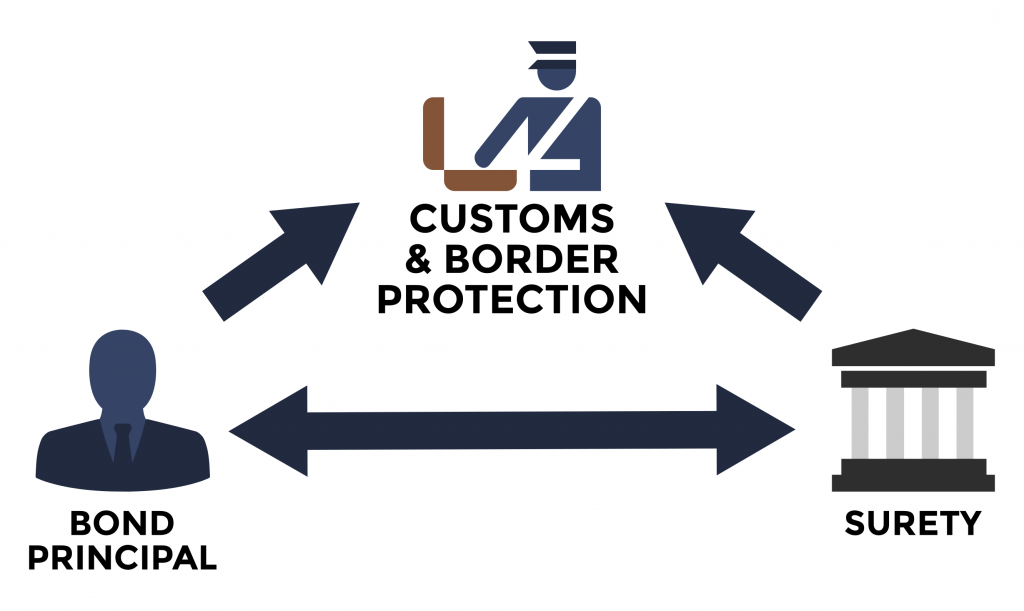 Customs bonds
