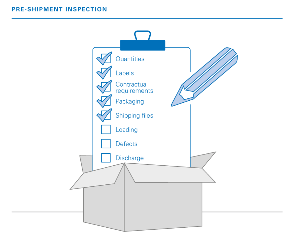 Pre-shipment Inspection Procedure