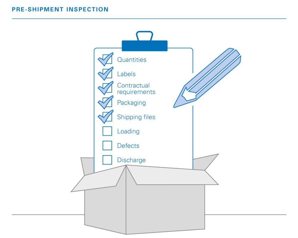 Pre-shipment Inspection Procedure