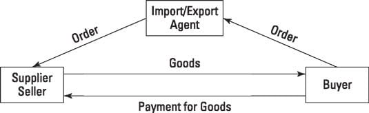 What is an export agent
