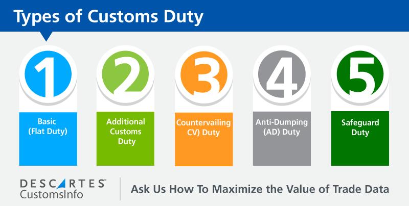 customsDuties-5types