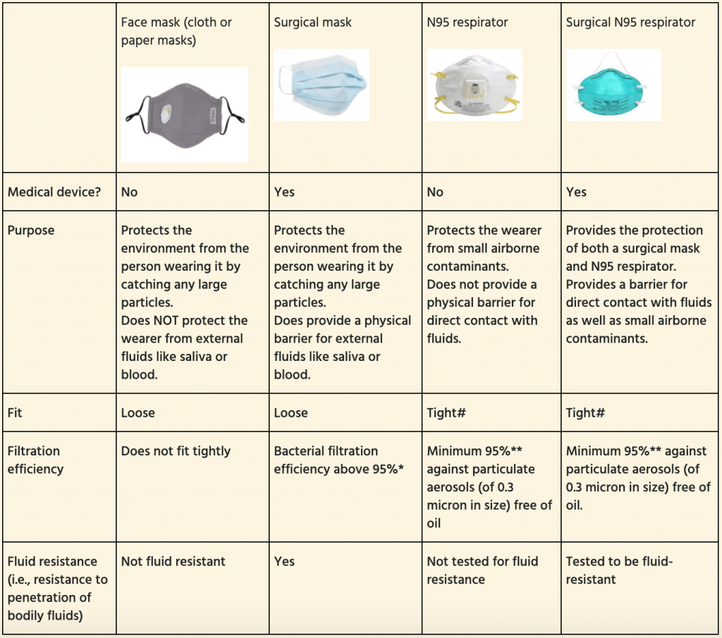 Classification of Face masks