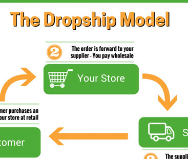 Defining dropshipping