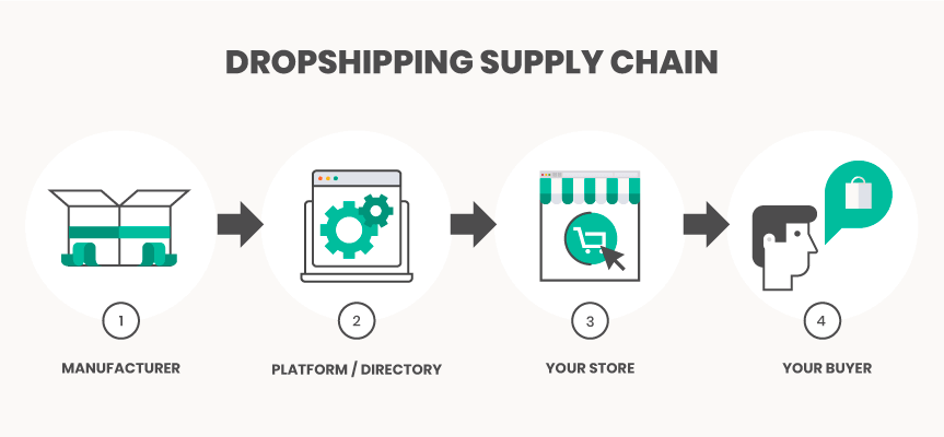 Dropshipping Supply Chain