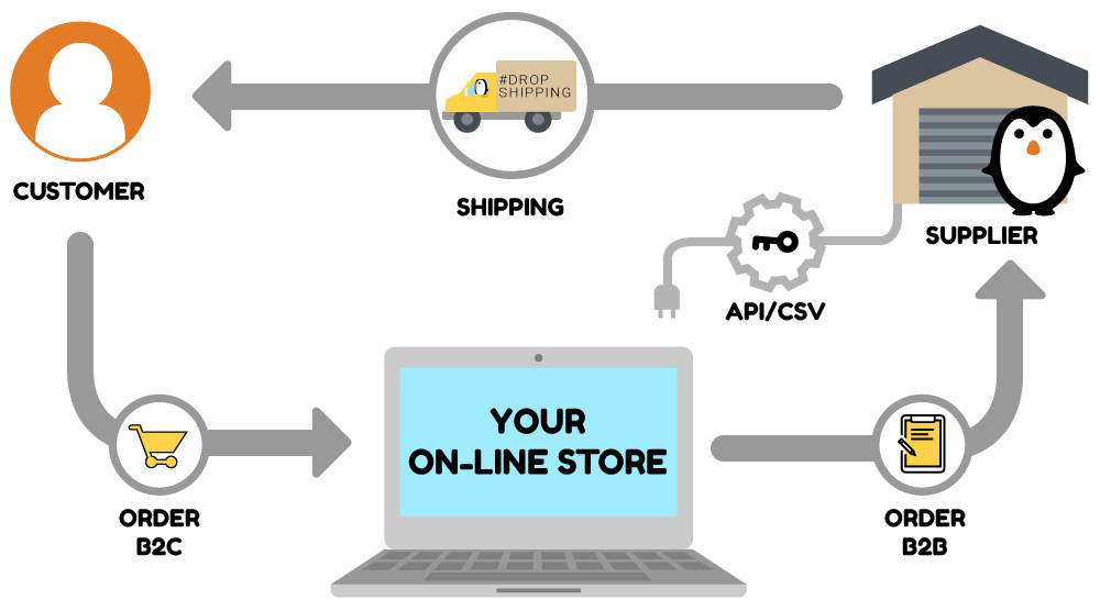 What Is B2B Dropshipping