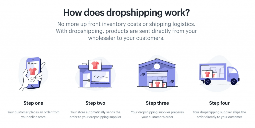 Dropshipping Business Anywhere In The Entire World