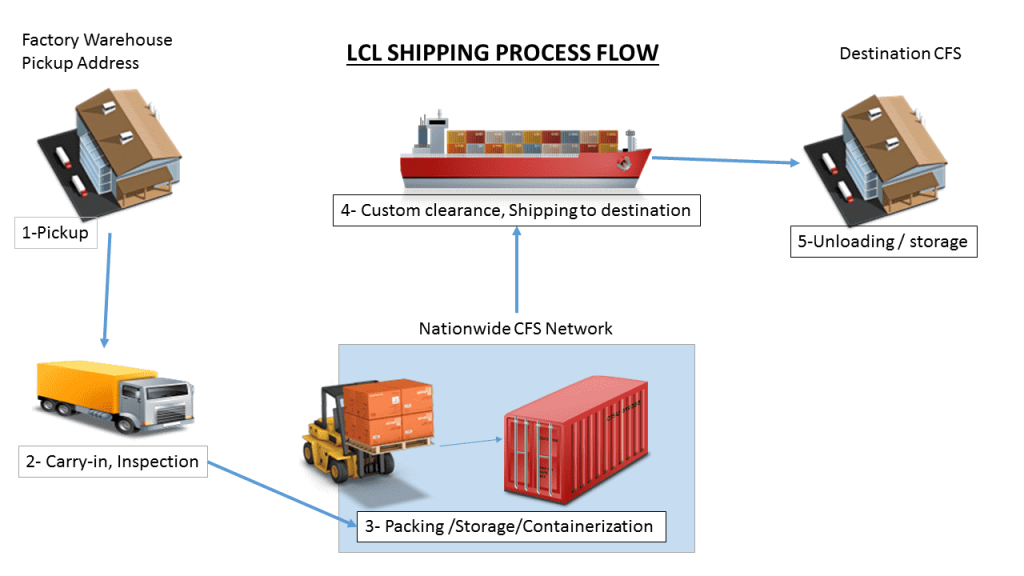 LCL Sea Shipping