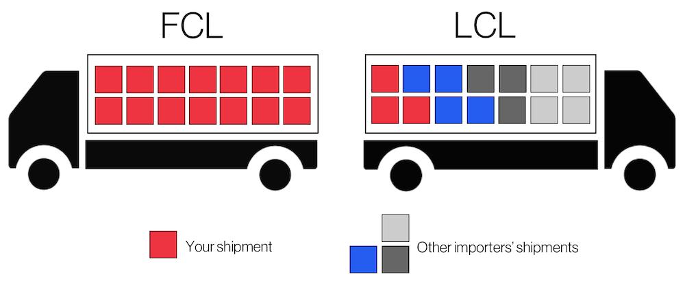 lcl-vs-fcl