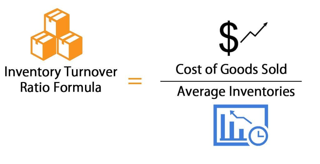 Understand your Inventory Turnover Rate-Payability