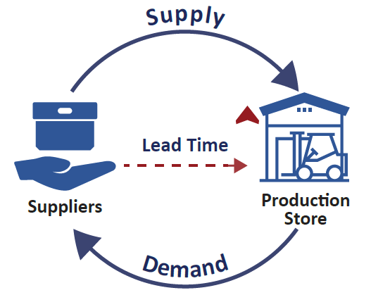 Understand your Supply Chain Lead Times